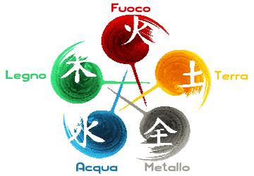 Teoria dei cinque elementi
